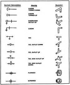 Figure 1 9 shows water pipe fitting symbols