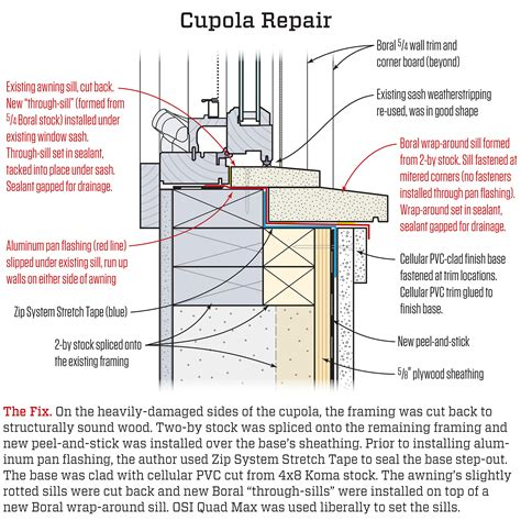 fixing a poorly flashed cupola jlc online