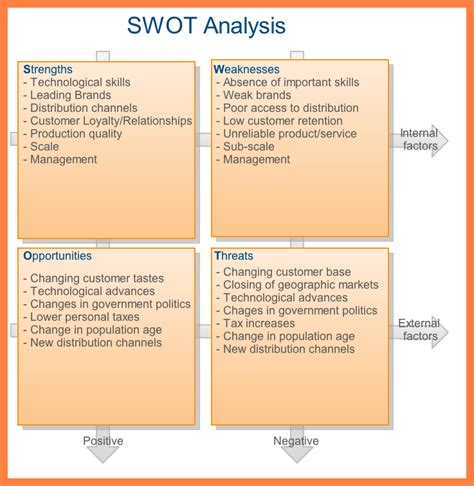 industry analysis sle report swot analysis sle report 28 images 100 6 sle swot