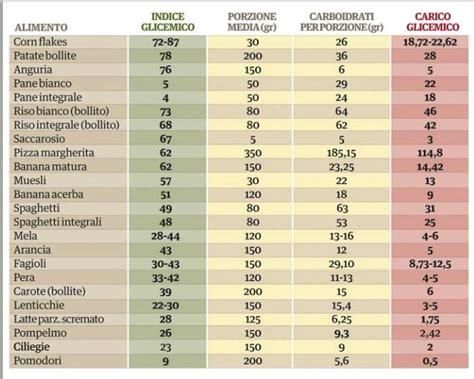 tabella carboidrati alimenti carboidrati indice glicemico e carico glicemico