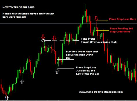 swing trading strategies simple pin bar reversal swing trading strategy