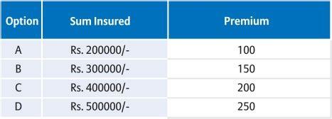 how to check bajaj allianz policy status health insurance premium bajaj allianz news