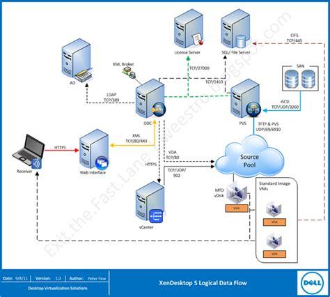 how citrix works diagram citrix xendesktop architecture diagram 6 citrix visio