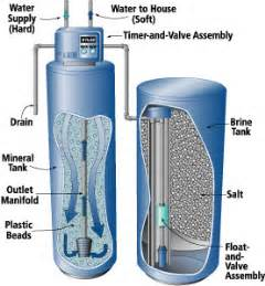 how does a water softener work diagram home water quality