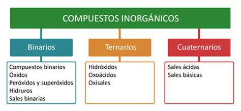 cuales son las sales neutras nomenclatura inorganica flashcards