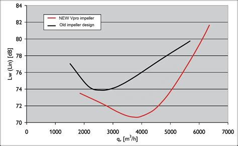 centrifugal fan vs axial fan aerovent australia industrial fans hvac fans axial