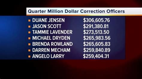 Highest Paid Correctional Officers by Officials Respond To Report Finding Las Vegas Corrections