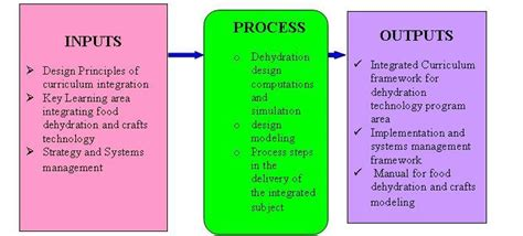 conceptual framework dissertation exle theoretical framework exles driverlayer search engine