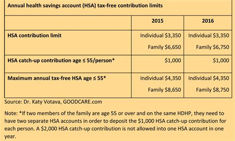 Maximize an HSA to fund Medicare and other health expenses