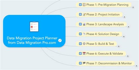 data migration strategy template product plan template product template sle