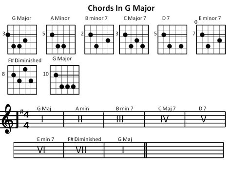 G Major Chords Guitar