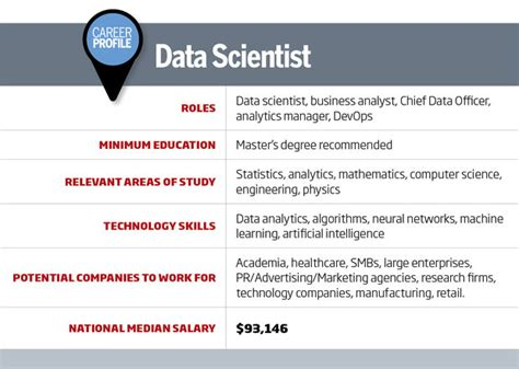 How Do I Become A Data Scientist As An Mba by It Career Roadmap How To Become A Data Scientist Cio