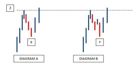 gann swing fxcodebase com forex chart indicators and development