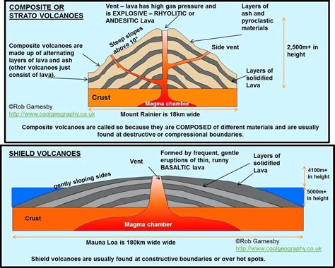 diagram of volcanoe diagram volcano diagram printable
