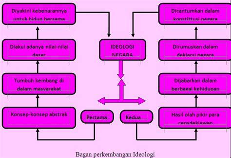 Khazanah Tafsir Indonesia Dari Hermeneutika Hingga Ideologi bab 1 pancasila sebagai ideologi terbuka
