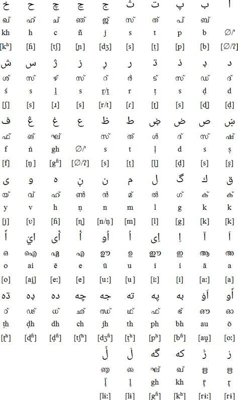 Letter Translation To Malayalam malayalam alphabet pronunciation and language