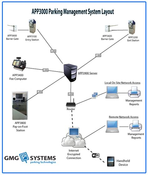Video System Layout | parking and access system layout gmg systems