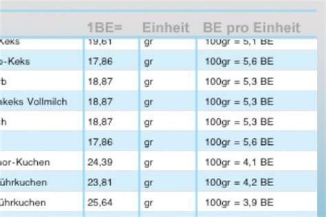 broteinheiten tabelle broteinheiten iphone deutsche apps