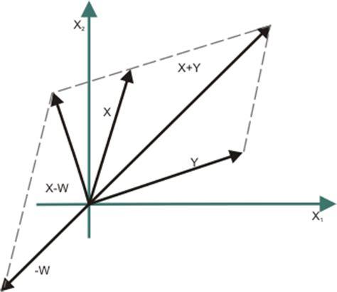 imagenes vectoriales definicion espacios vectoriales dependencia lineal subespacios