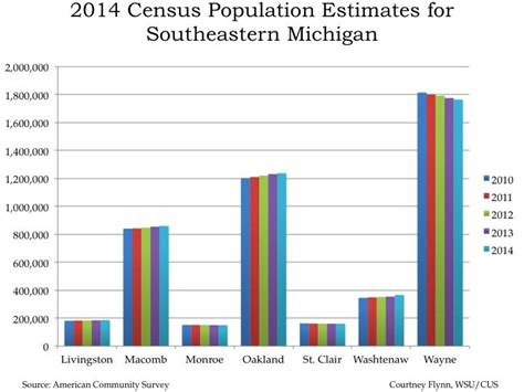 Wayne County Mi Records Southeastern Michigan Region S Population Grows While Wayne County S Falls