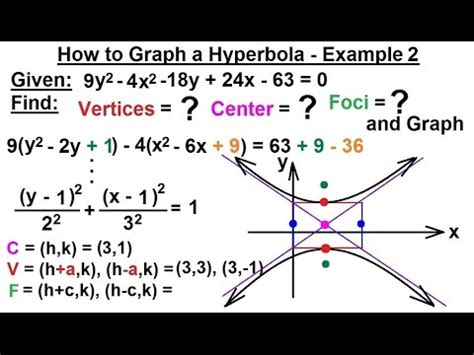 how to graph conic sections precalculus algebra review conic sections 27 of 27
