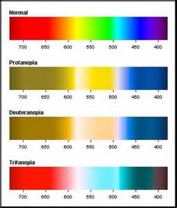 color blind chart blue green color blind chart