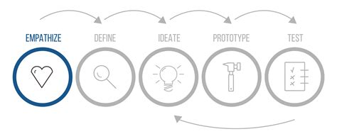 design thinking guide design thinking dansk step by step guide