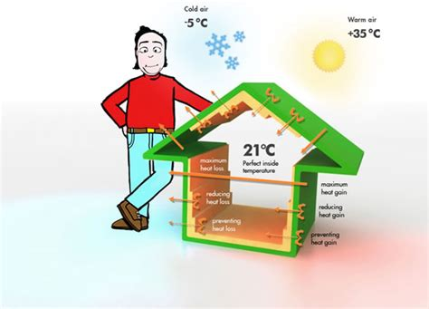 Insulating Your Home Builder Tips How To Insulate House For Winter Guide On External Walls