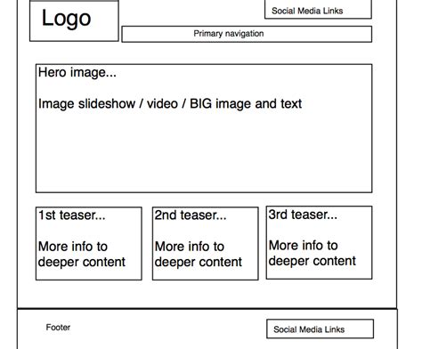 layout of web page wire framing workshop generic web page template the