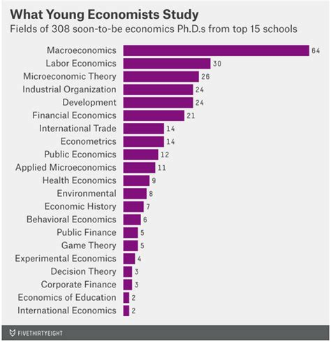 Can You Get A Phd In Economics With Mba by Why An Economics Phd Might Be The Best Grad Degree