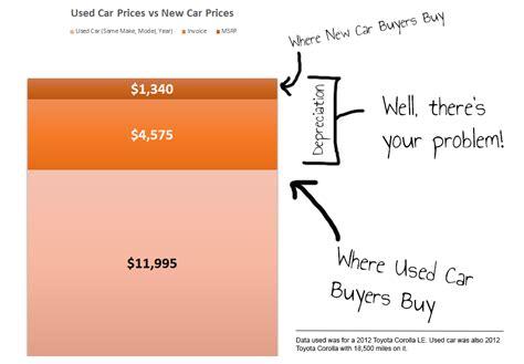 cars depreciate  fast