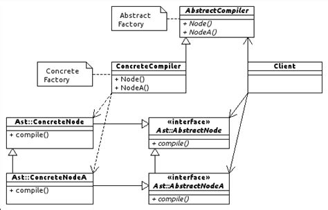 design pattern hierarchy design patterns discovering functionality from parallel