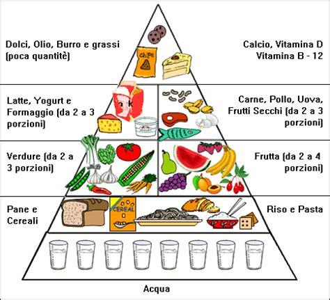 fabbisogno alimentare piramide alimentare