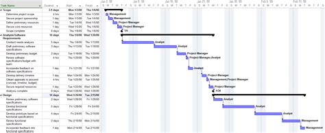 How To Make Project Plan Presentations For Clients And Execs High Level Timeline Template