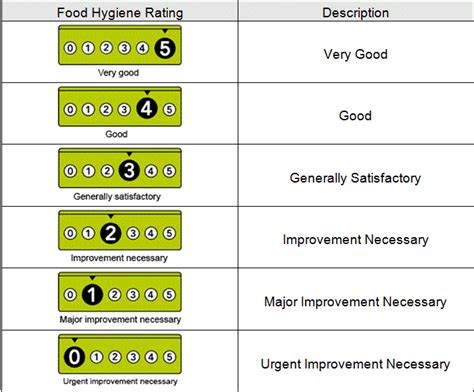 food ratings food hygiene ratings scheme burnley borough council