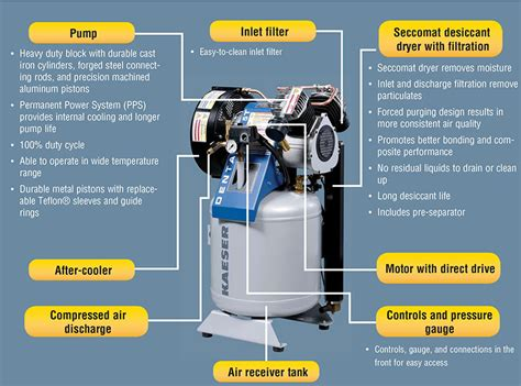 kaeser dental compressors  compressed air systems