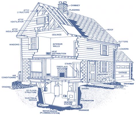 home design diagram inspection