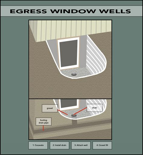 Basement Windows Egress by Egress Window Wells Foundation Guy Inc