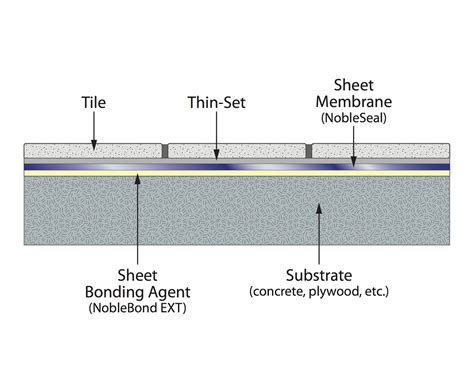 Mortar Thickness For Floor Tile by Thin Bed Showers Noble Company