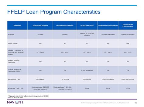 section 35 loans slide 35