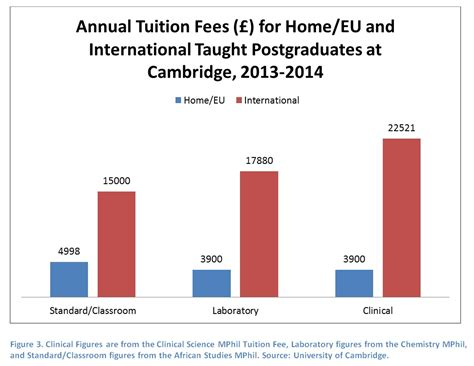 Oxford Tuition Fees Mba by Tuition Fees For International And Postgraduates At