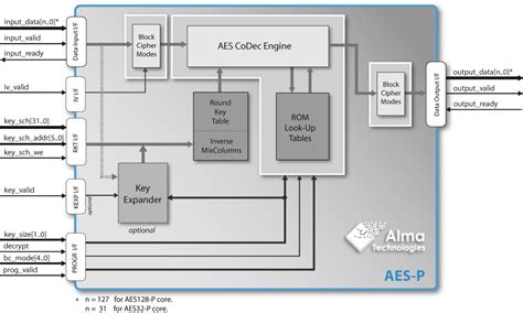 aes encryption diagram programmable block cipher aes ip get a quote alma