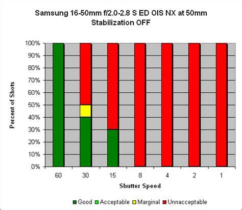 Samsung 16 50mm F 2 2 8 S Ed Ois samsung 16 50mm f 2 2 8 s ed ois nx description