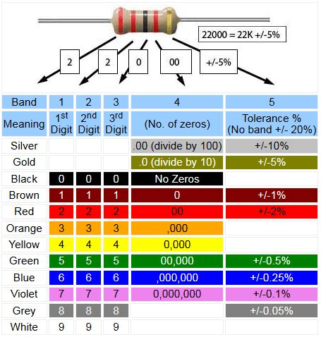 resistor color code 0 5 ohms resistor colour codes