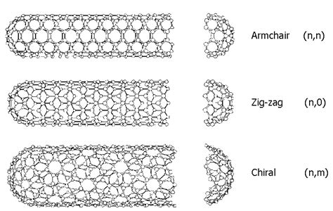 armchair nanotube single walled double walled carbon nanotubes
