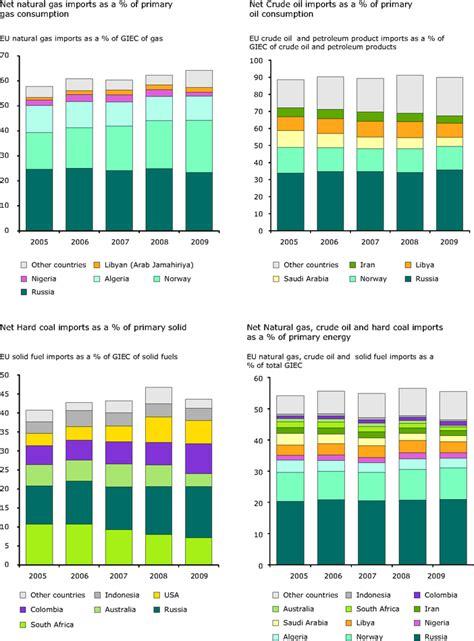 Net Energy Import Dependency ? European Environment Agency