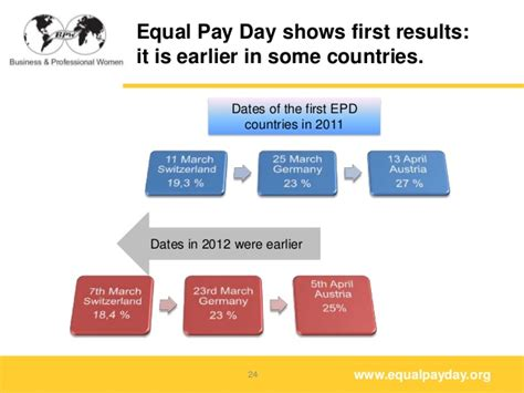 equal pay day show the bpw international equal pay day sabine schmelzer