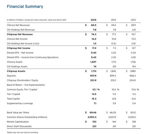 Mba 520 Financial Statement Analysis by Citigroup Nyse C Financial Analysis And Performance