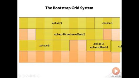 tutorial bootstrap 3 grid bootstrap 3 grid system explained youtube