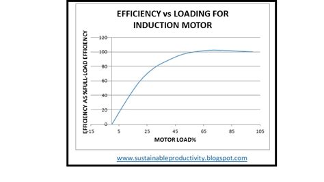 induction motor efficiency sustainable productivity how sized equipment can be a drain on your resources